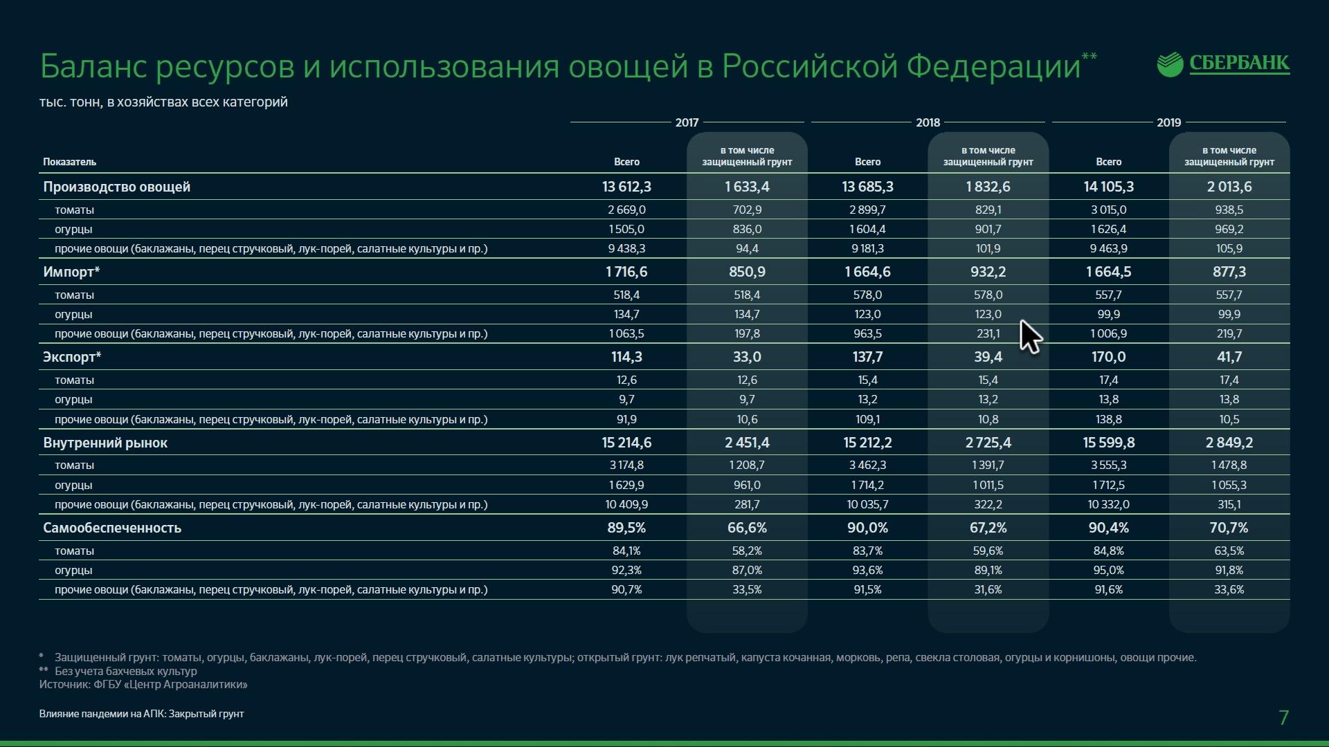 Тепличная отрасль России, 2020 - Сбербанк