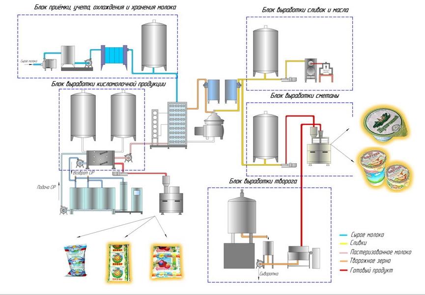 линия по переработке молока на 10 тонн в смену